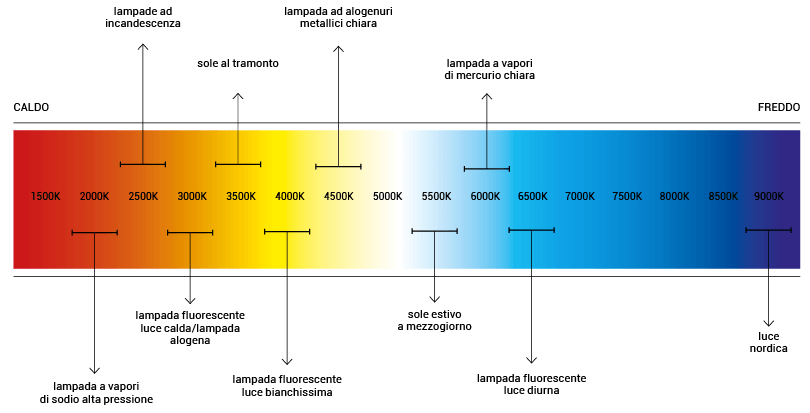 Gradi Kelvin Luce.Bilanciamento Del Bianco La Guida Completa E Definitiva